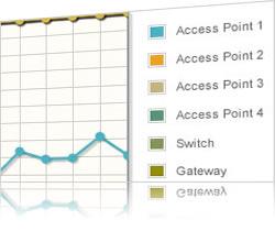Monitor network equipment